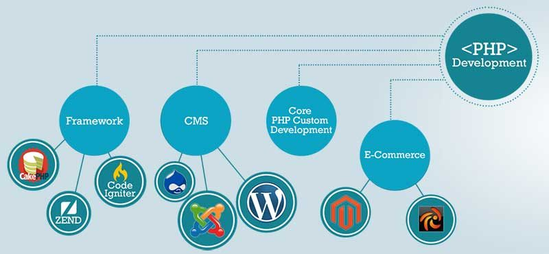 Reasons to Choose PHP for Developing Website, 2016