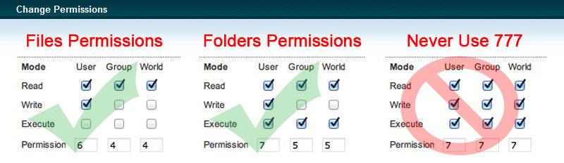 Joomla File Permissions and Ownership - Joomla Security Checklist Best Practices to Protect From Hackers